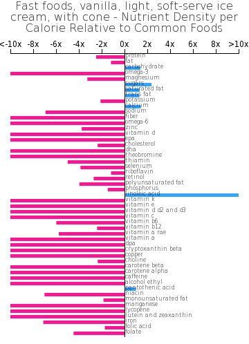 Fast foods, vanilla, light, soft-serve ice cream, with cone nutrient composition bar chart