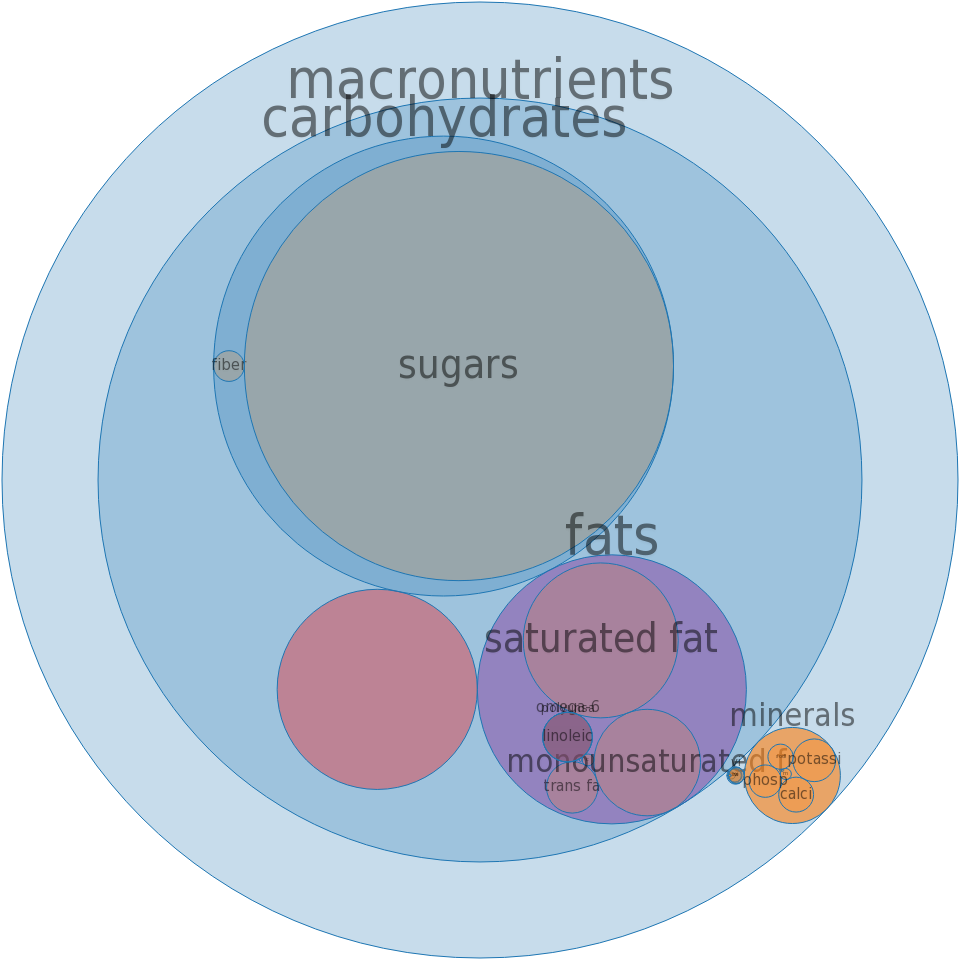 Fast foods, vanilla, light, soft-serve ice cream, with cone -all nutrients by relative proportion - including vitamins and minerals