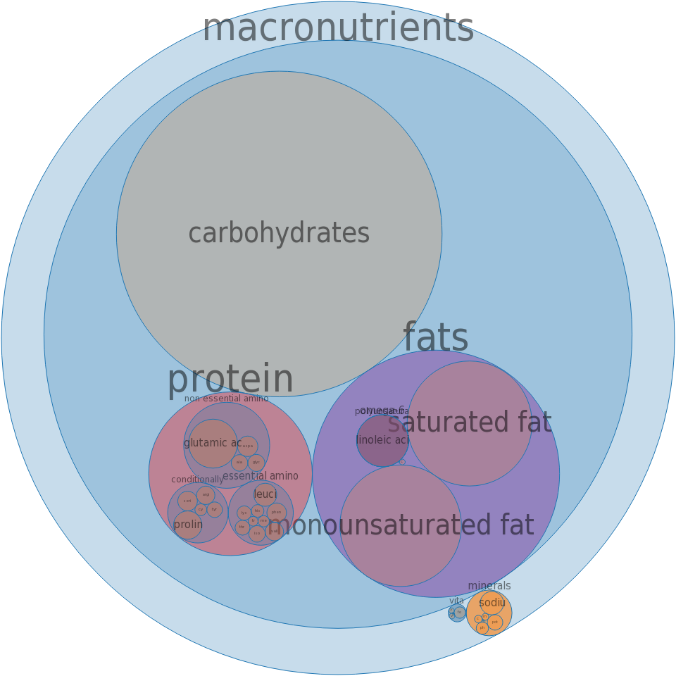 Fast foods, cookies, chocolate chip -all nutrients by relative proportion - including vitamins and minerals