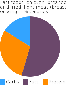 Fast foods, chicken, breaded and fried, light meat (breast or wing) macronutrient pie chart