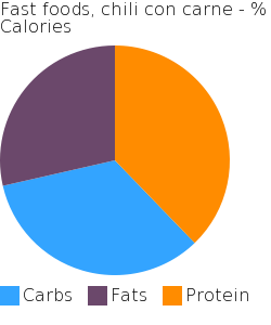 Fast foods, chili con carne macronutrient pie chart