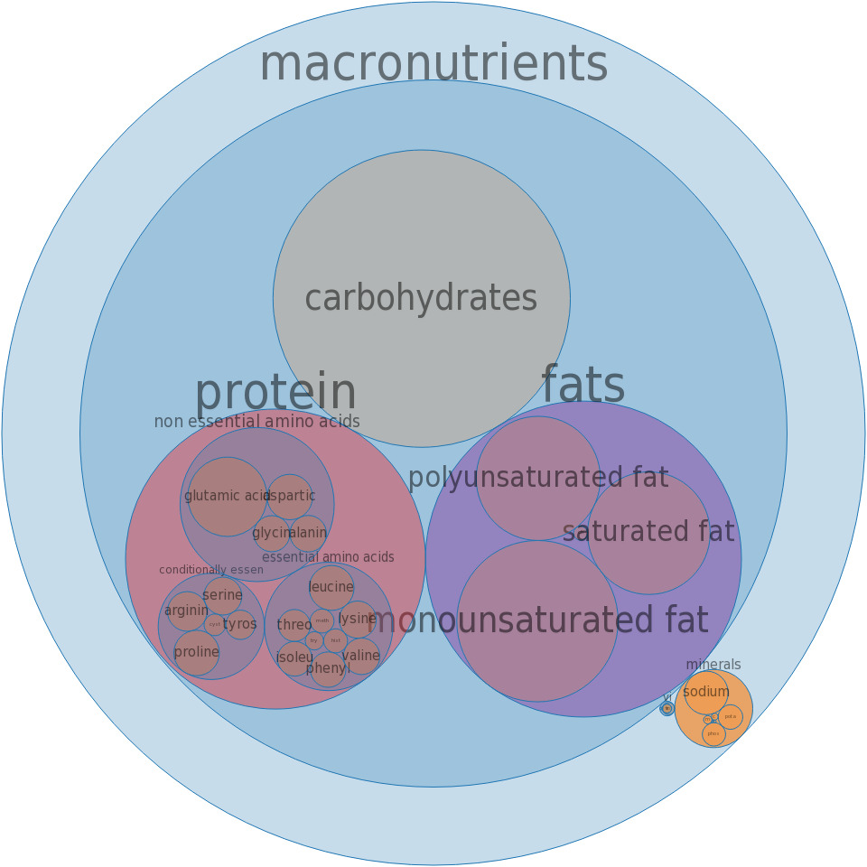 Fast foods, clams, breaded and fried -all nutrients by relative proportion - including vitamins and minerals