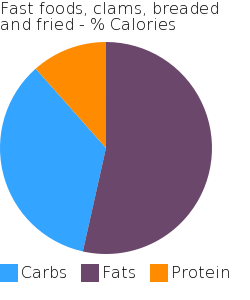 Fast foods, clams, breaded and fried macronutrient pie chart