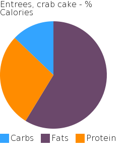 Entrees, crab cake macronutrient pie chart