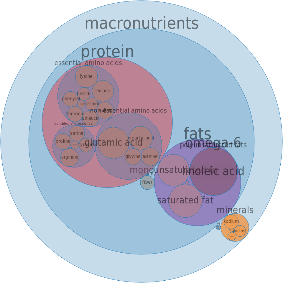 Entrees, fish fillet, battered or breaded, and fried -all nutrients by relative proportion - including vitamins and minerals