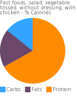 Fast foods, salad, vegetable, tossed, without dressing, with chicken macronutrient pie chart