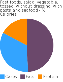 Fast foods, salad, vegetable, tossed, without dressing, with pasta and seafood macronutrient pie chart