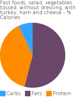 Fast foods, salad, vegetables tossed, without dressing, with turkey, ham and cheese macronutrient pie chart