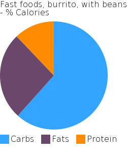 Fast foods, burrito, with beans macronutrient pie chart