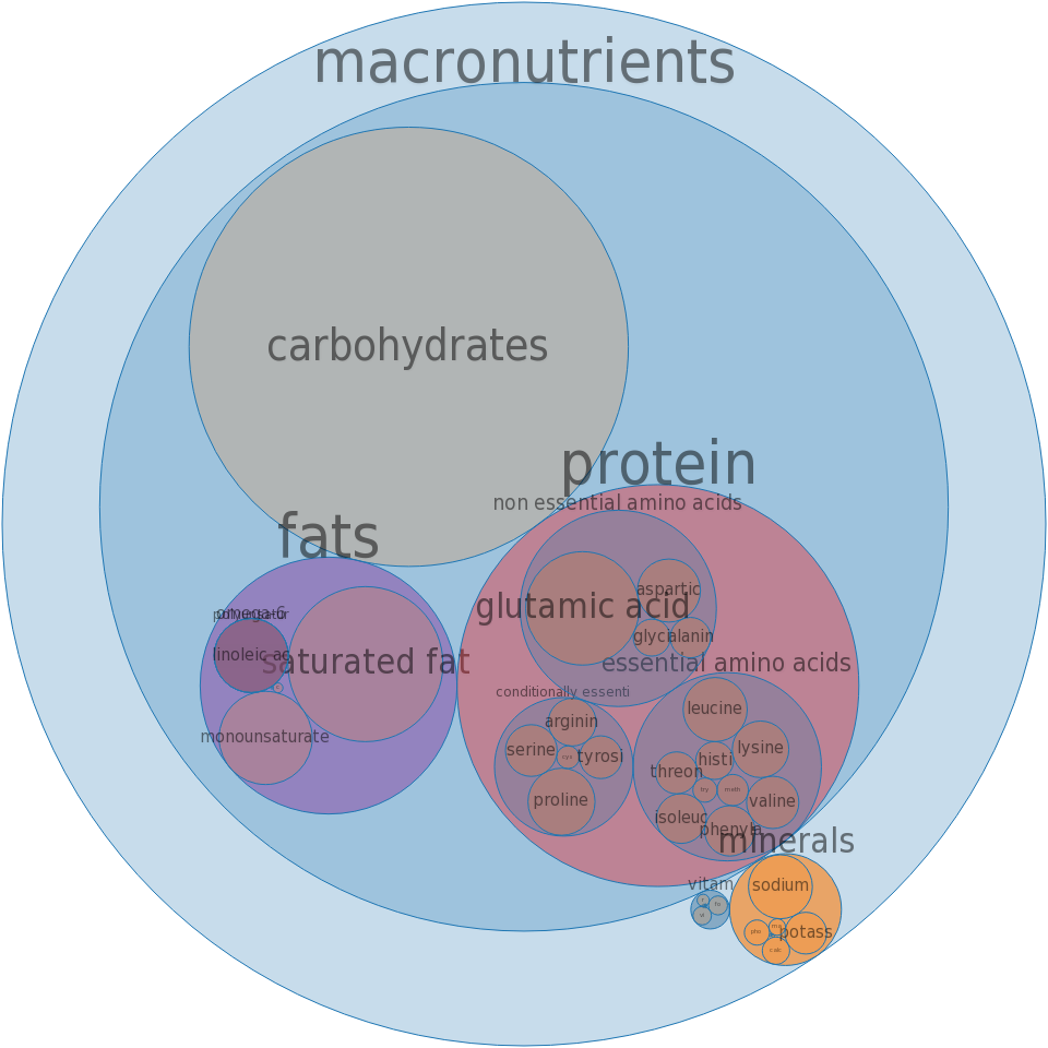 Fast foods, burrito, with beans and cheese -all nutrients by relative proportion - including vitamins and minerals