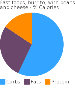 Fast foods, burrito, with beans and cheese macronutrient pie chart