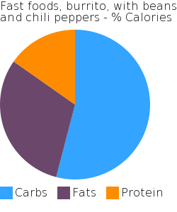 Fast foods, burrito, with beans and chili peppers macronutrient pie chart