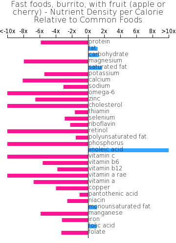 Fast foods, burrito, with fruit (apple or cherry) nutrient composition bar chart