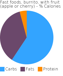 Fast foods, burrito, with fruit (apple or cherry) macronutrient pie chart