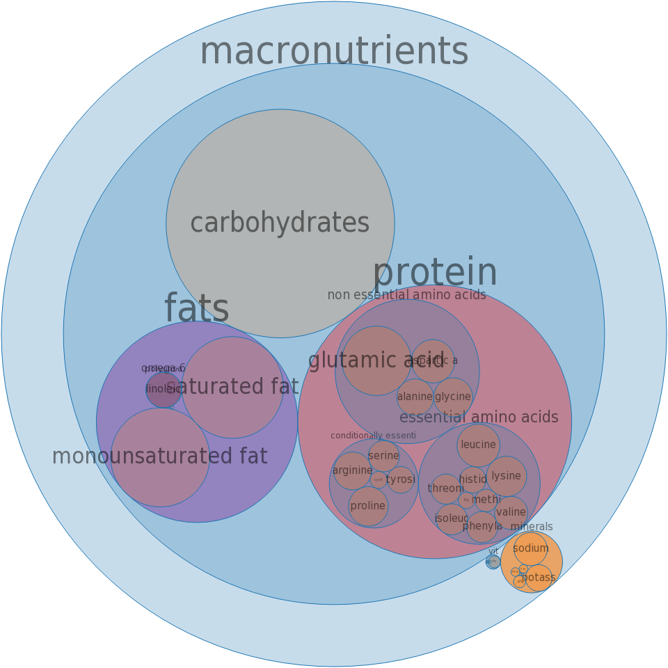 Fast foods, chimichanga, with beef -all nutrients by relative proportion - including vitamins and minerals