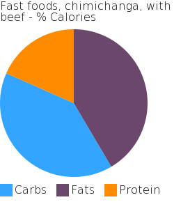 Fast foods, chimichanga, with beef macronutrient pie chart