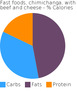 Fast foods, chimichanga, with beef and cheese macronutrient pie chart