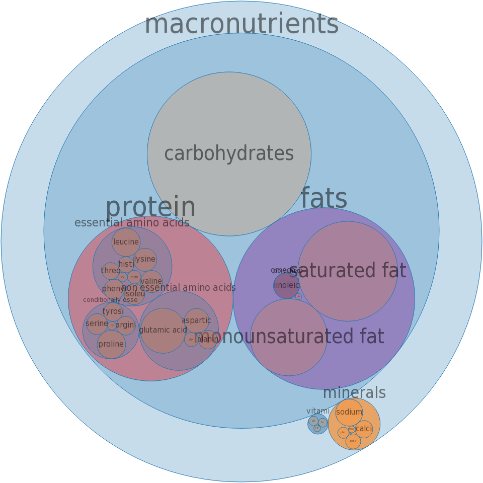 Fast foods, enchilada, with cheese -all nutrients by relative proportion - including vitamins and minerals