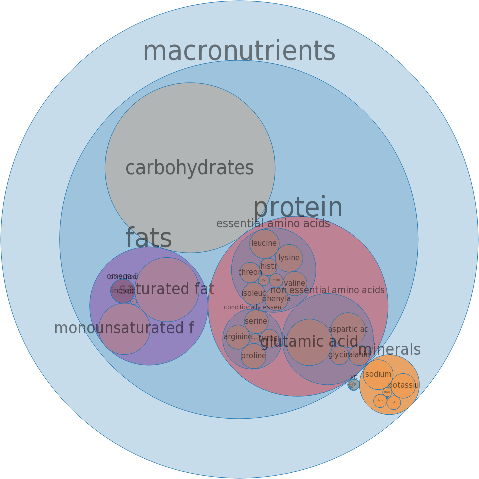 Fast foods, frijoles with cheese -all nutrients by relative proportion - including vitamins and minerals