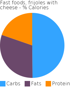 Fast foods, frijoles with cheese macronutrient pie chart