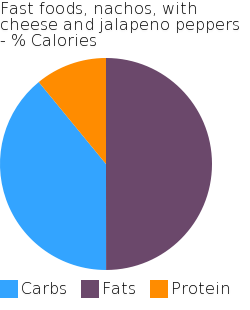 Fast foods, nachos, with cheese and jalapeno peppers macronutrient pie chart