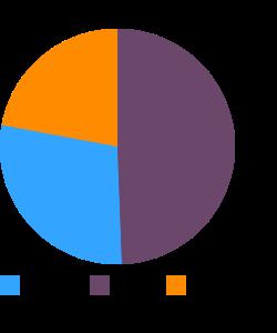 Fast foods, taco macronutrient pie chart