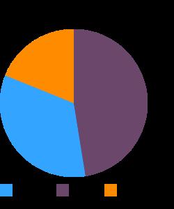 Fast foods, taco salad macronutrient pie chart