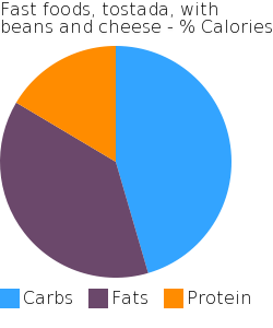 Fast foods, tostada, with beans and cheese macronutrient pie chart