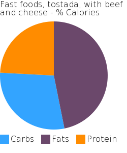 Fast foods, tostada, with beef and cheese macronutrient pie chart