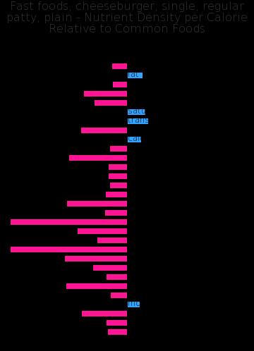 Fast foods, cheeseburger; single, regular patty; plain nutrient composition bar chart