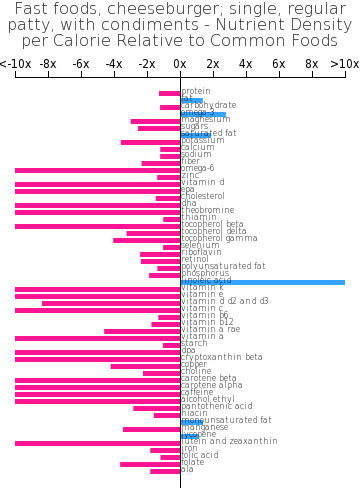Fast foods, cheeseburger; single, regular patty, with condiments nutrient composition bar chart