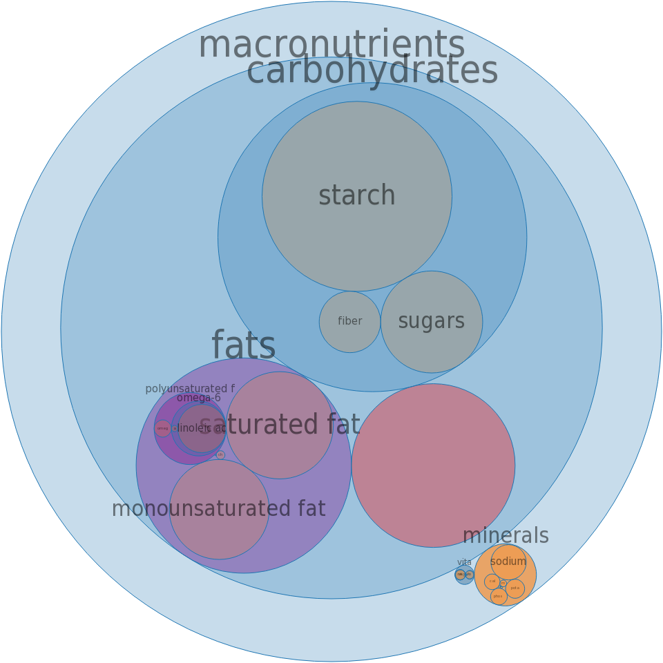 Fast foods, cheeseburger; single, regular patty, with condiments -all nutrients by relative proportion - including vitamins and minerals