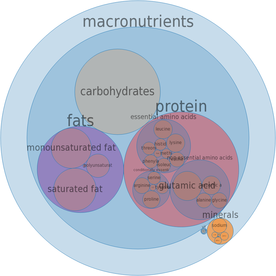 Fast foods, cheeseburger; double, regular patty, with condiments and vegetables -all nutrients by relative proportion - including vitamins and minerals