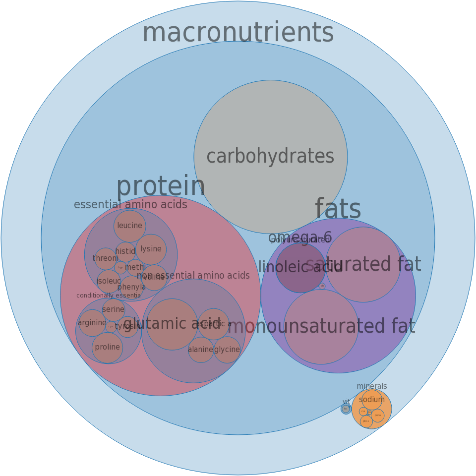 Fast foods, cheeseburger; double, regular, patty and bun; with condiments and vegetables -all nutrients by relative proportion - including vitamins and minerals