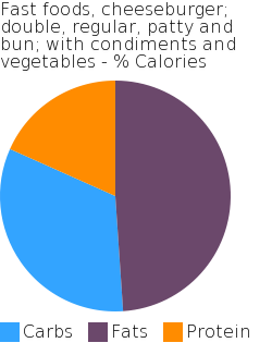 Fast foods, cheeseburger; double, regular, patty and bun; with condiments and vegetables macronutrient pie chart