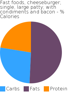 Fast foods, cheeseburger; single, large patty; with condiments and bacon macronutrient pie chart