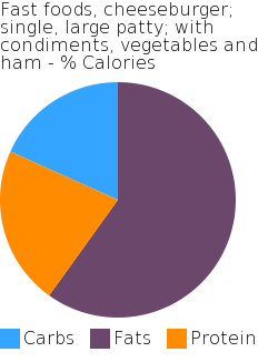Fast foods, cheeseburger; single, large patty; with condiments, vegetables and ham macronutrient pie chart