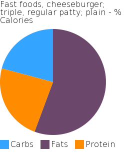 Fast foods, cheeseburger; triple, regular patty; plain macronutrient pie chart