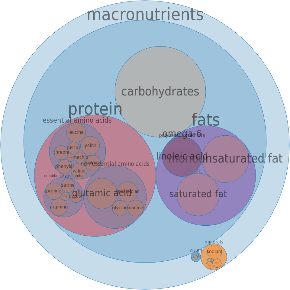 Fast foods, chicken fillet sandwich, plain -all nutrients by relative proportion - including vitamins and minerals