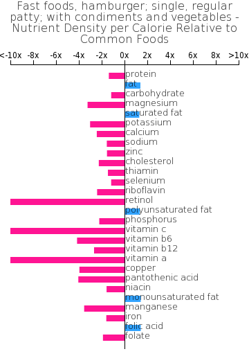 Fast foods, hamburger; single, regular patty; with condiments and vegetables nutrient composition bar chart