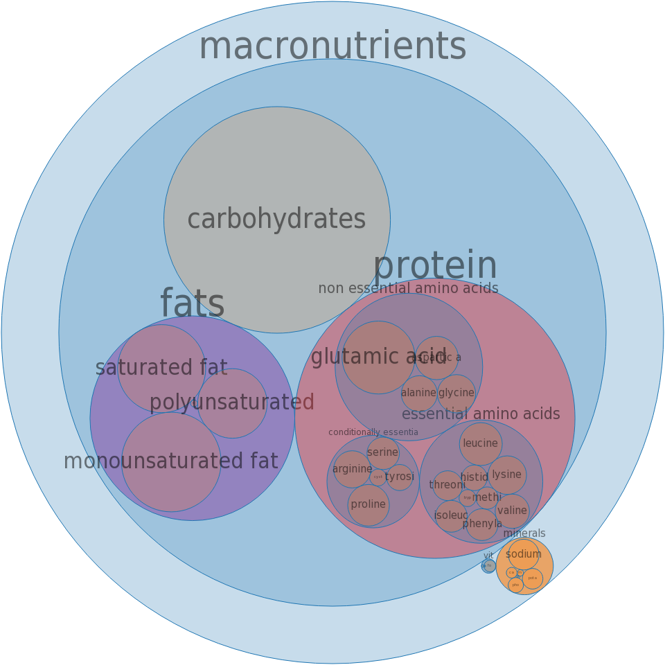 Fast foods, hamburger; single, regular patty; with condiments and vegetables -all nutrients by relative proportion - including vitamins and minerals