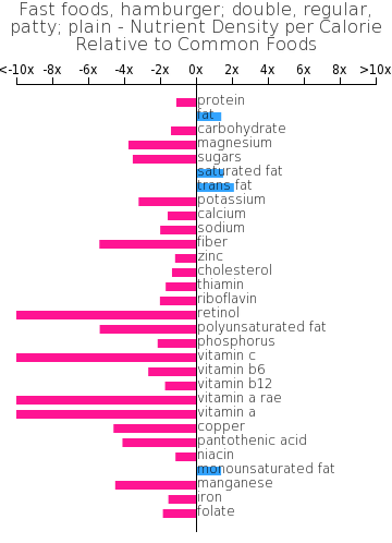 Fast foods, hamburger; double, regular, patty; plain nutrient composition bar chart