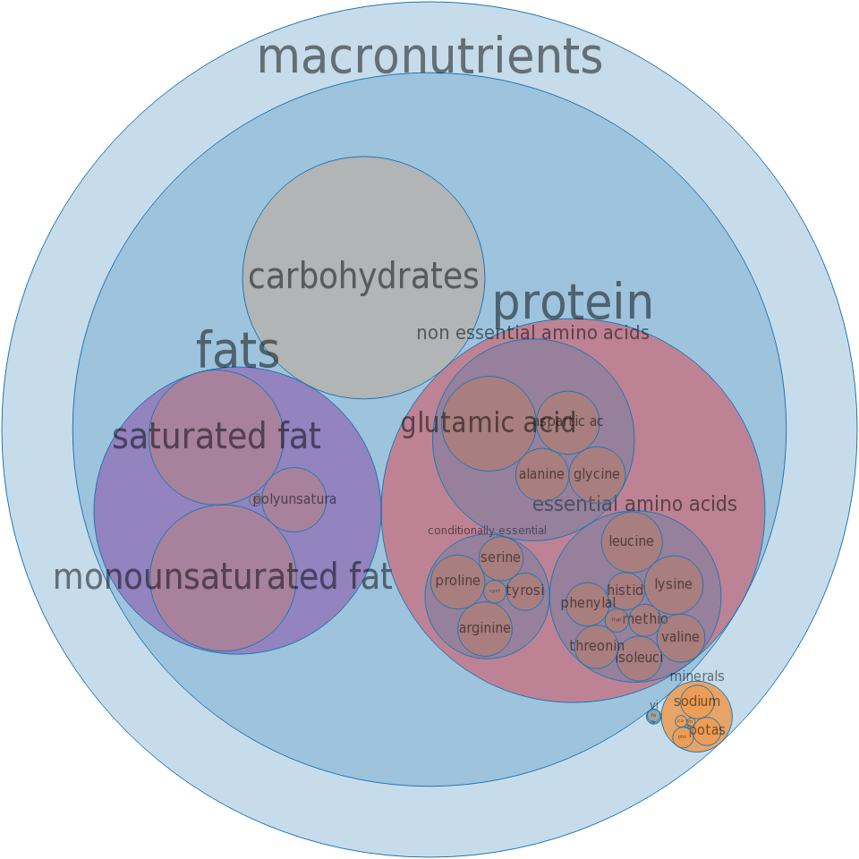 Fast foods, hamburger; double, regular patty; with condiments -all nutrients by relative proportion - including vitamins and minerals