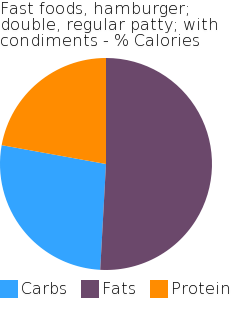 Fast foods, hamburger; double, regular patty; with condiments macronutrient pie chart