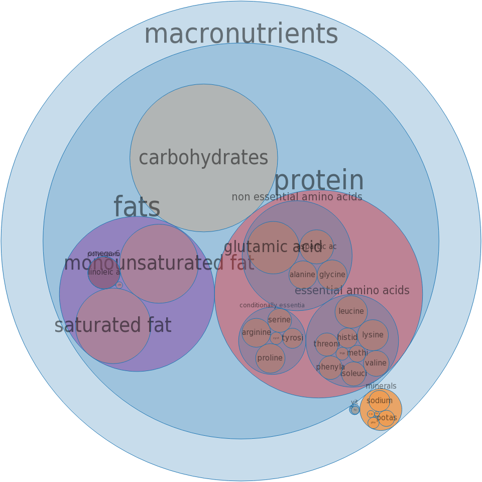 Fast foods, hamburger; single, large patty; with condiments and vegetables -all nutrients by relative proportion - including vitamins and minerals