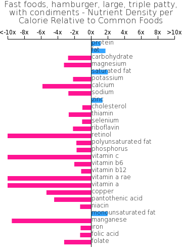 Fast foods, hamburger, large, triple patty, with condiments nutrient composition bar chart