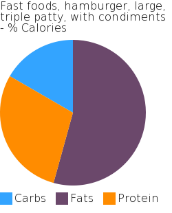 Fast foods, hamburger, large, triple patty, with condiments macronutrient pie chart