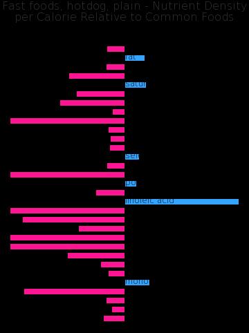 Fast foods, hotdog, plain nutrient composition bar chart