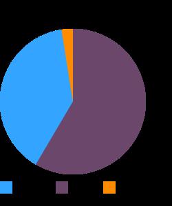 Fast foods, coleslaw macronutrient pie chart
