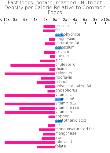 Fast foods, potato, mashed nutrient composition bar chart